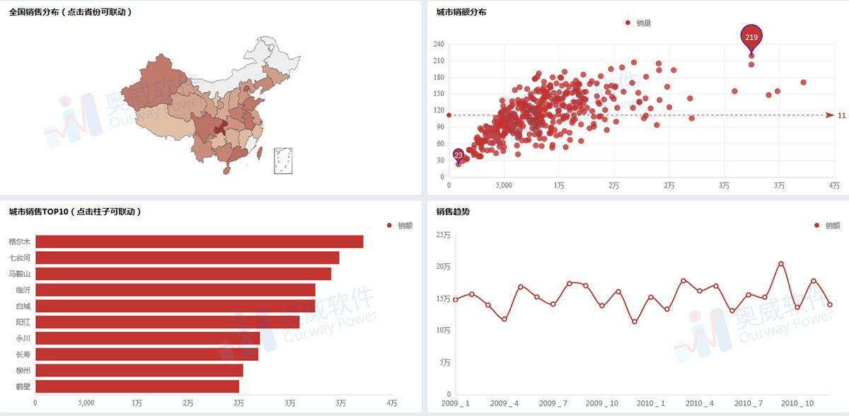 数据可视化软件