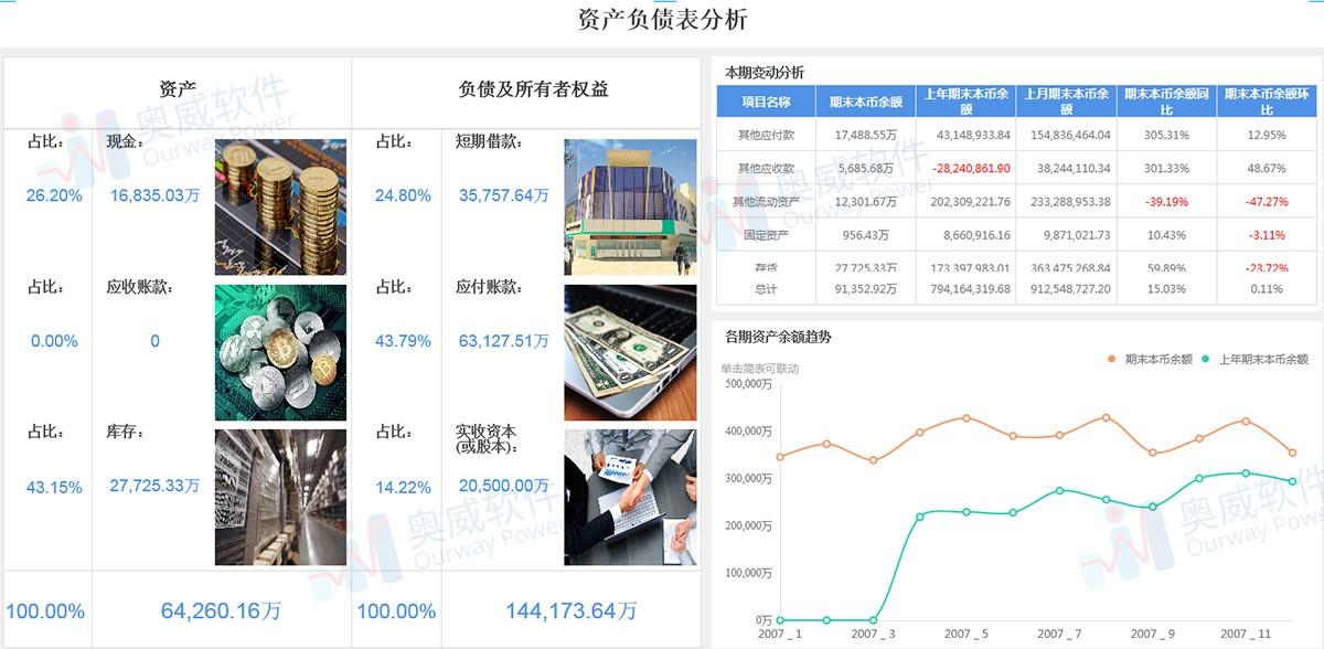 财务数据分析平台