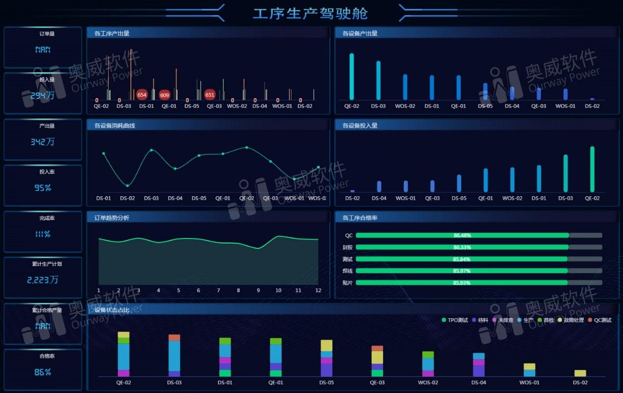 制造业数据可视化分析