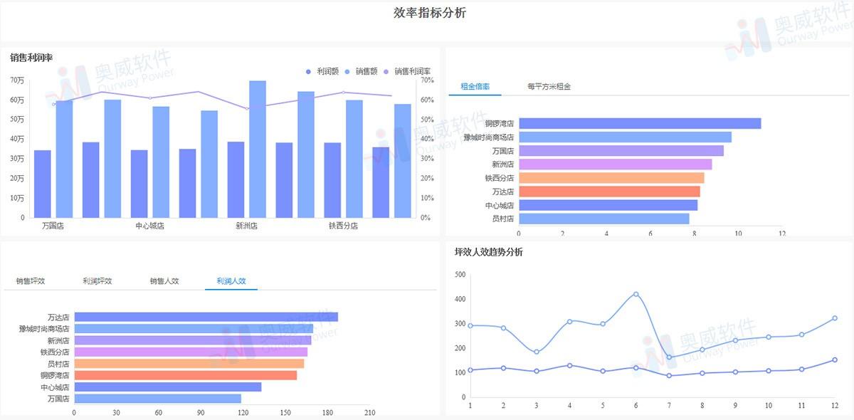 零售行业数据分析工具