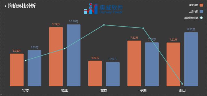 房地产业数据分析
