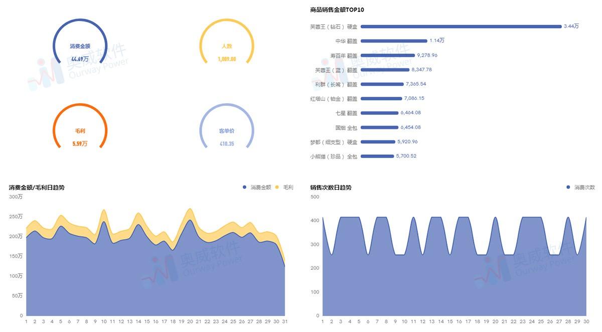 數據可視化平臺