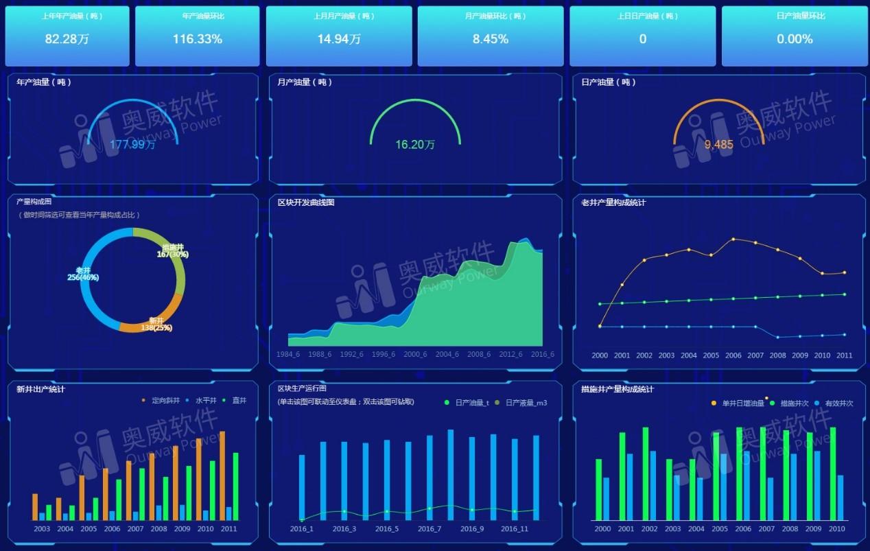 大数据可视化工具