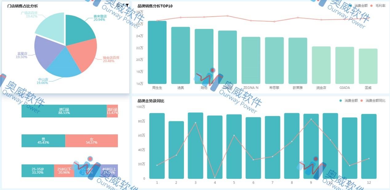 BI工具数据分析