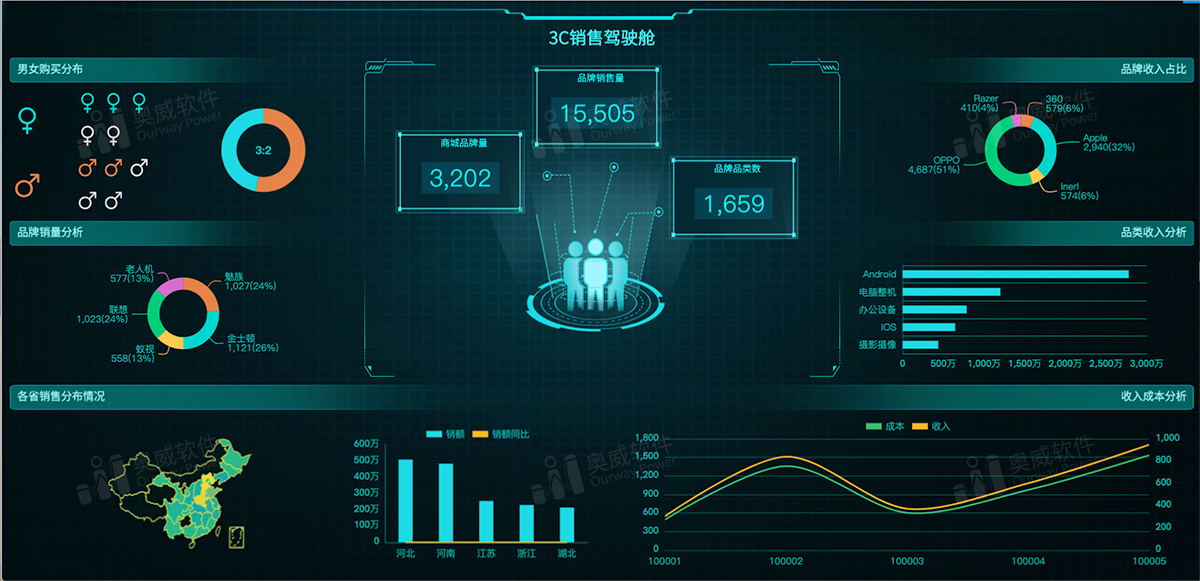 零售数据分析