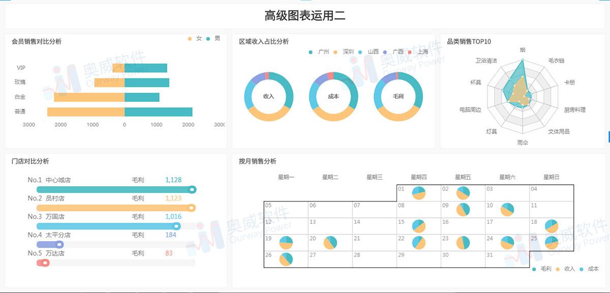 OurwayBI数据分析平台