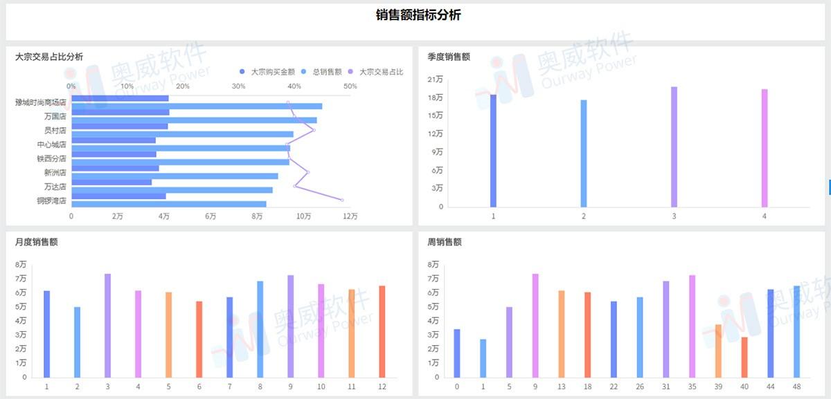 零售行業數據分析