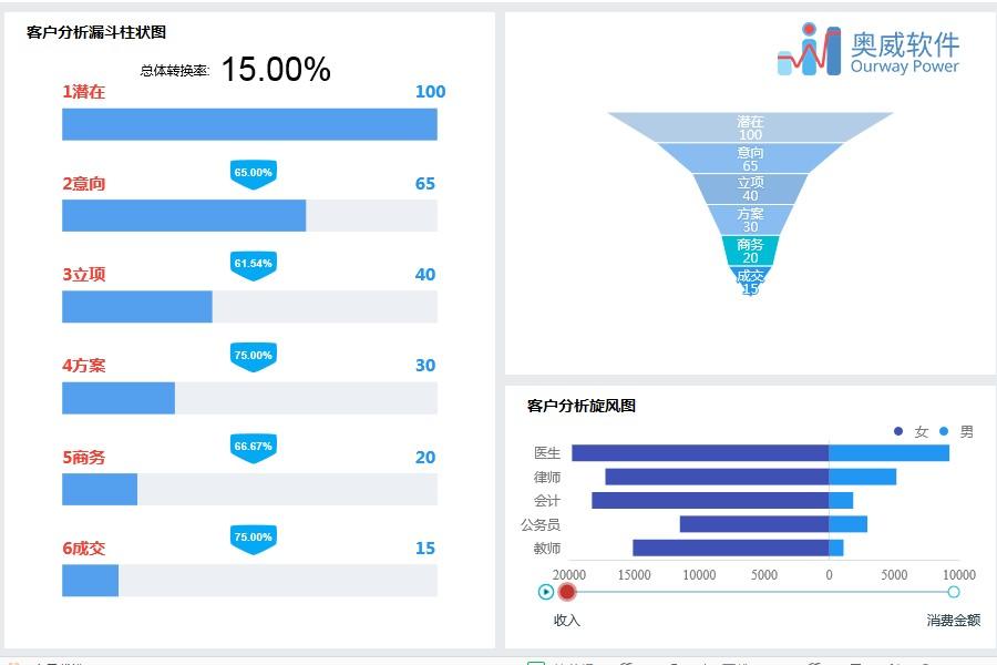 数据可视化分析软件