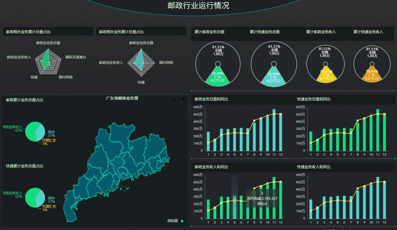 奧威BI數據可視化分析