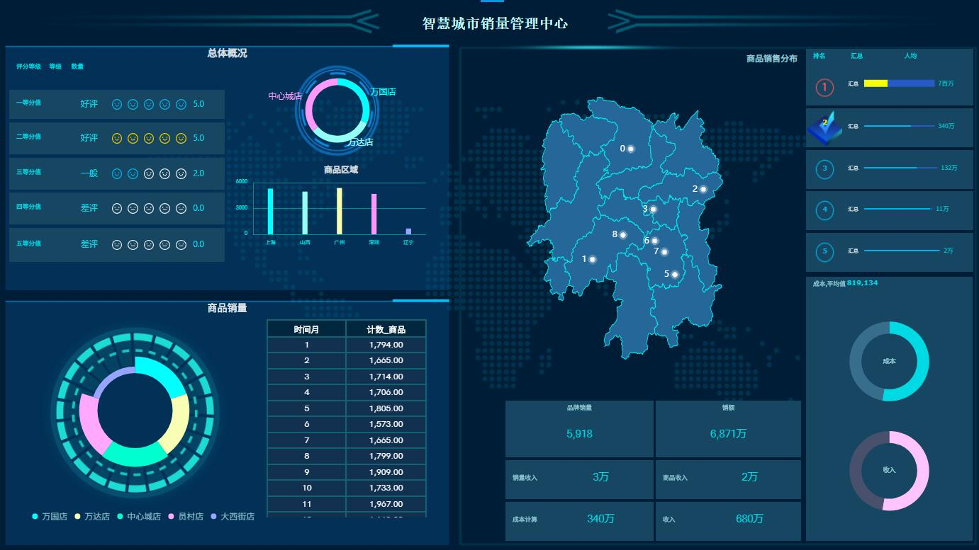 OurwayBI数据可视化工具