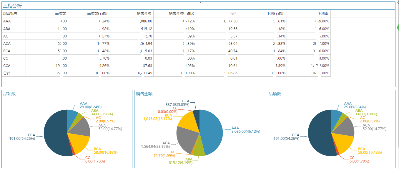 醫藥行業數據分析