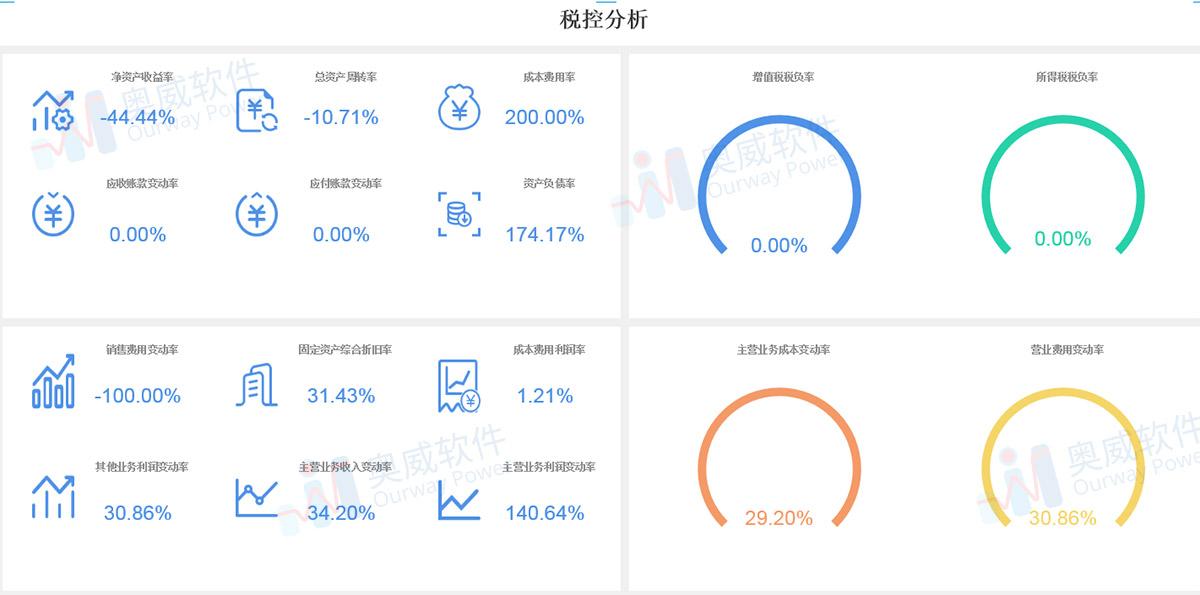 智能财务分析,财务分析报表