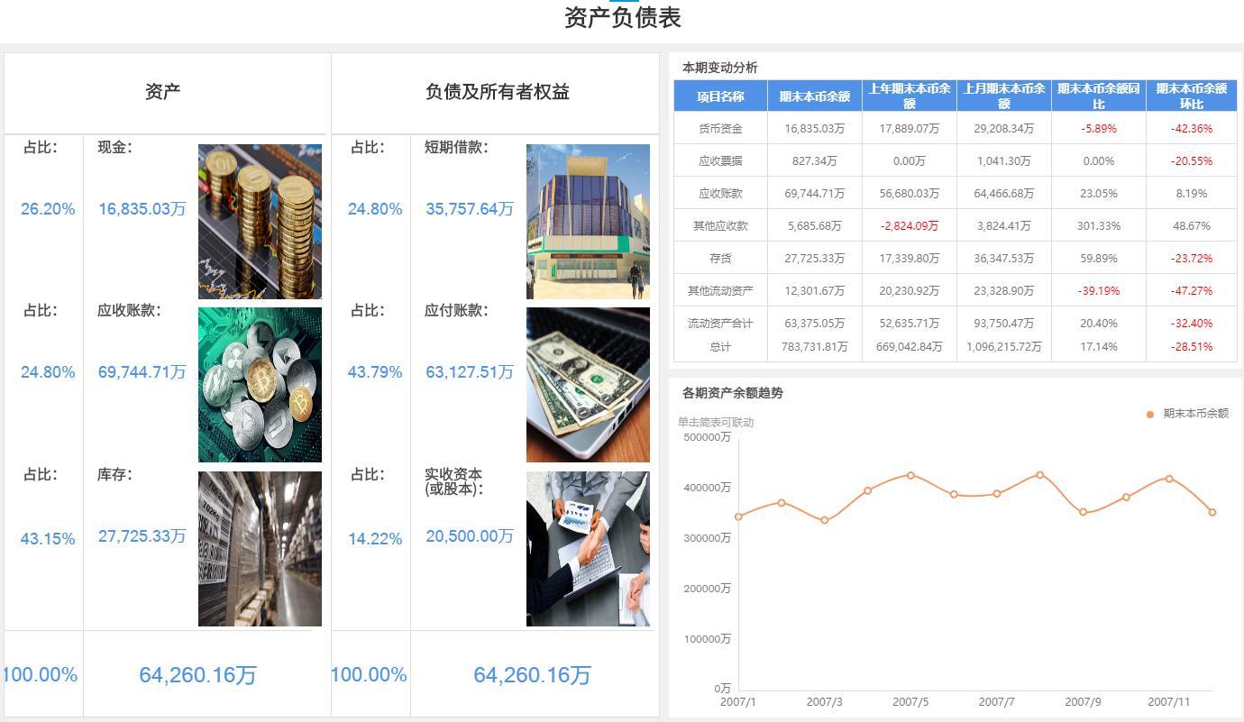 奥威BI智能财务分析报表