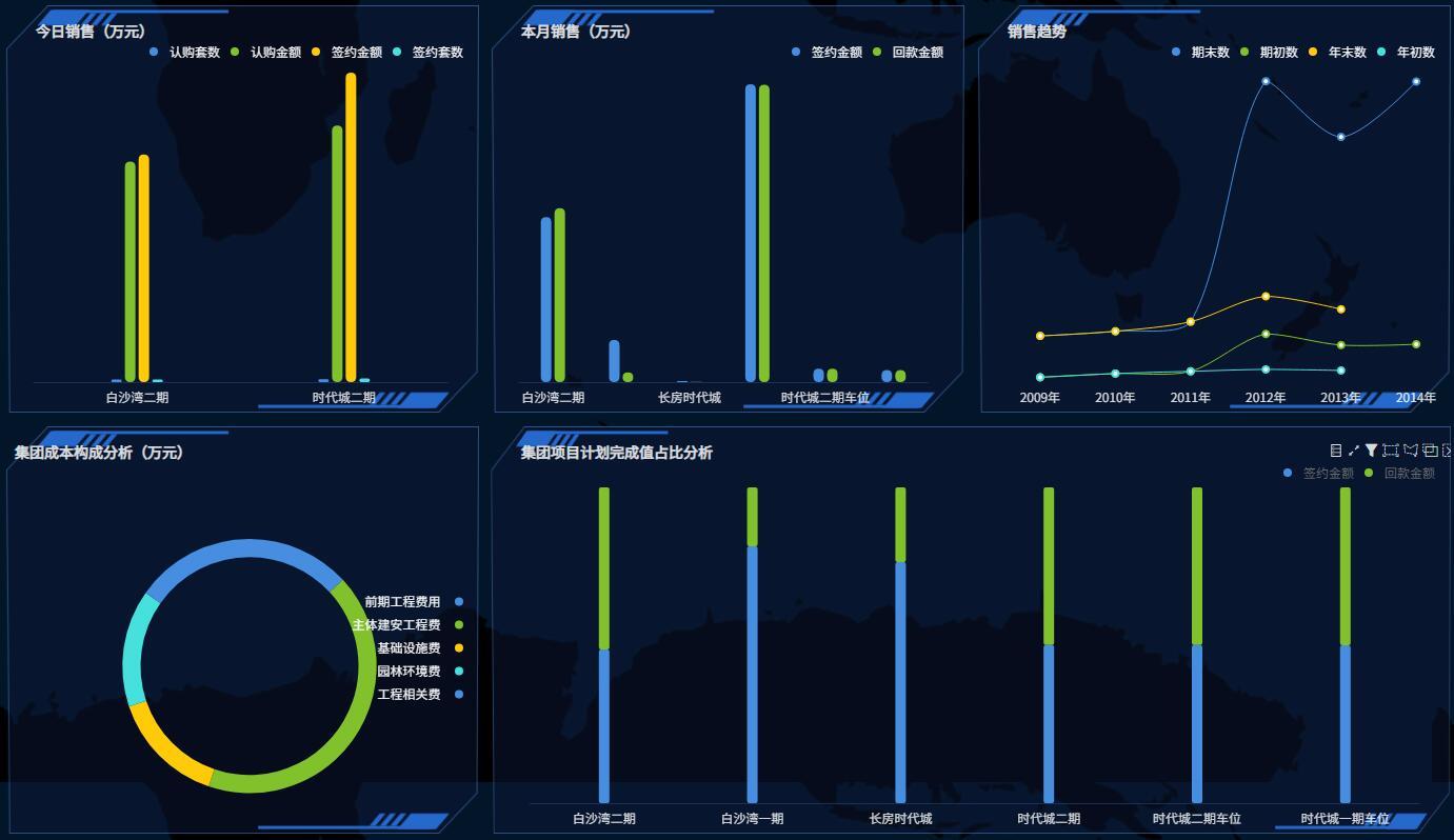 奥威软件房地产数据分析