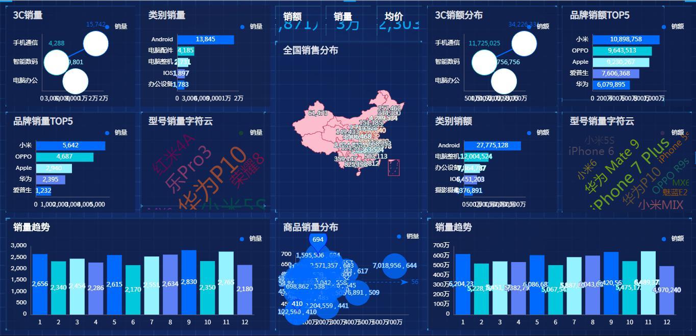 奥威BI智能数据可视化分析报表