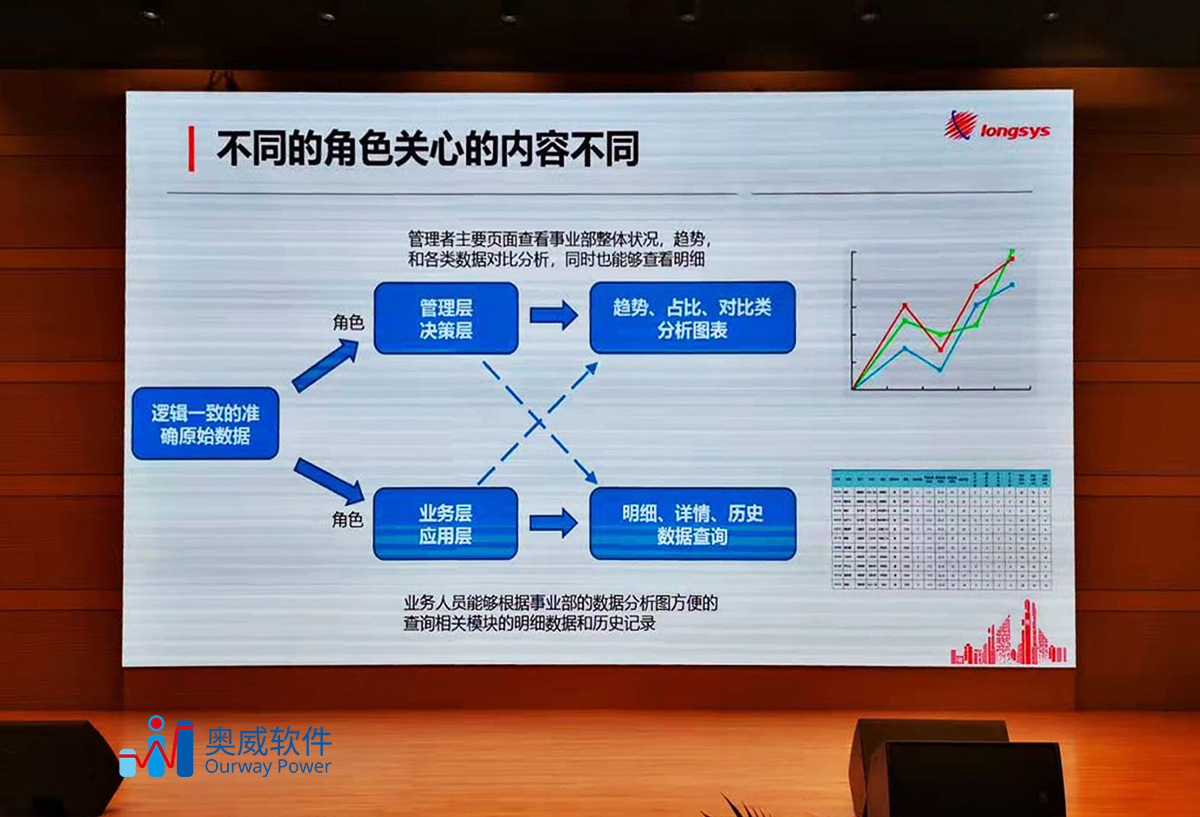 大数据可视化平台,BI建设