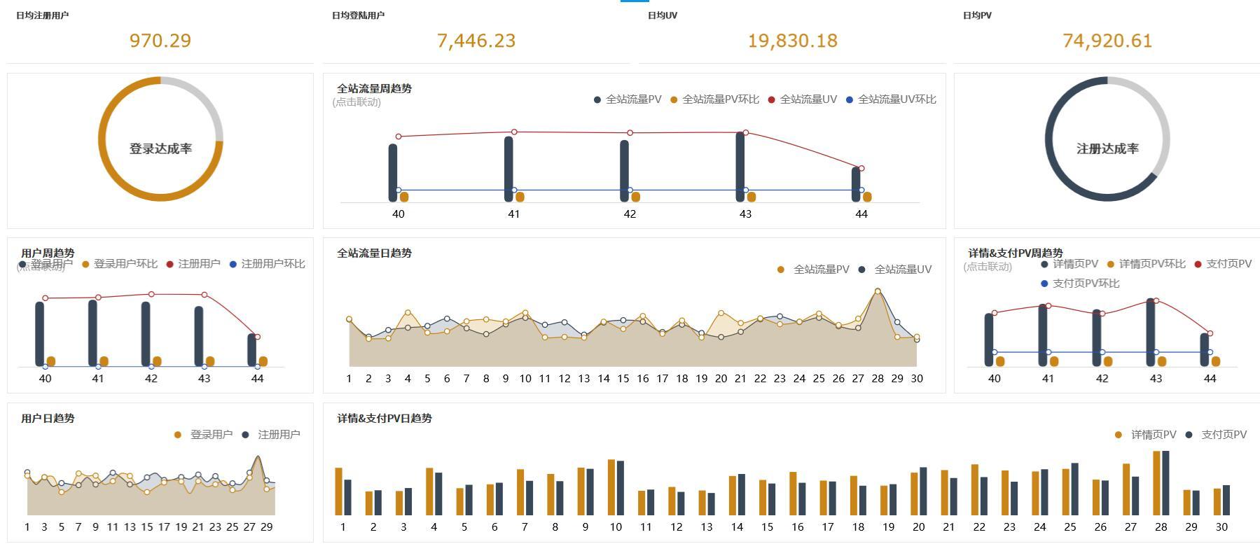 电商数据可视化工具