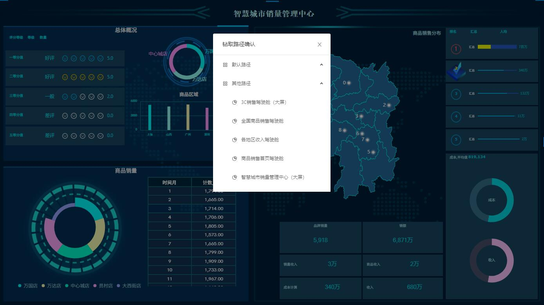 奥威BI数据可视化工具
