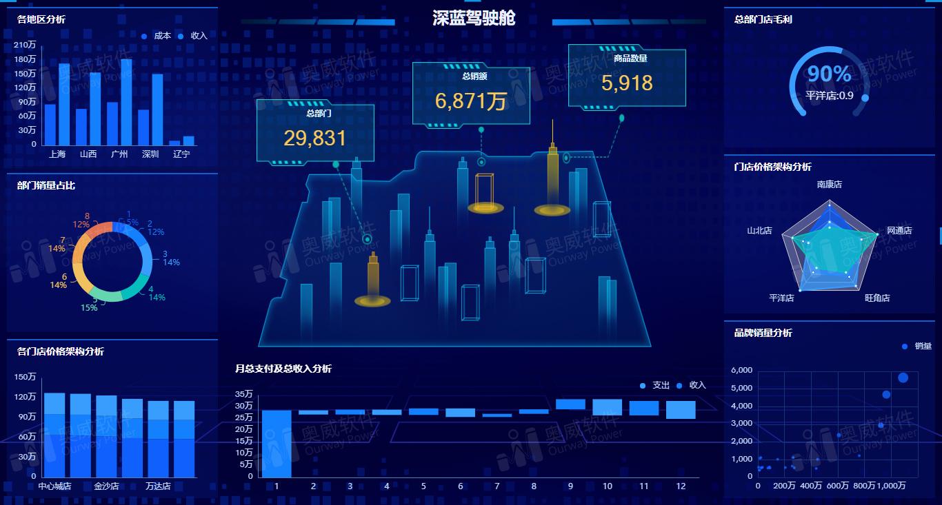 数据可视化软件,自助式数据分析