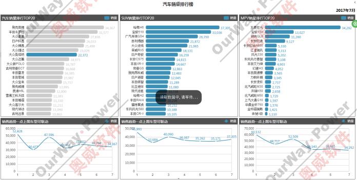 汽贸业数据分析