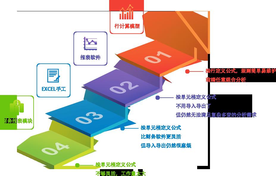 BI软件,智能财务分析