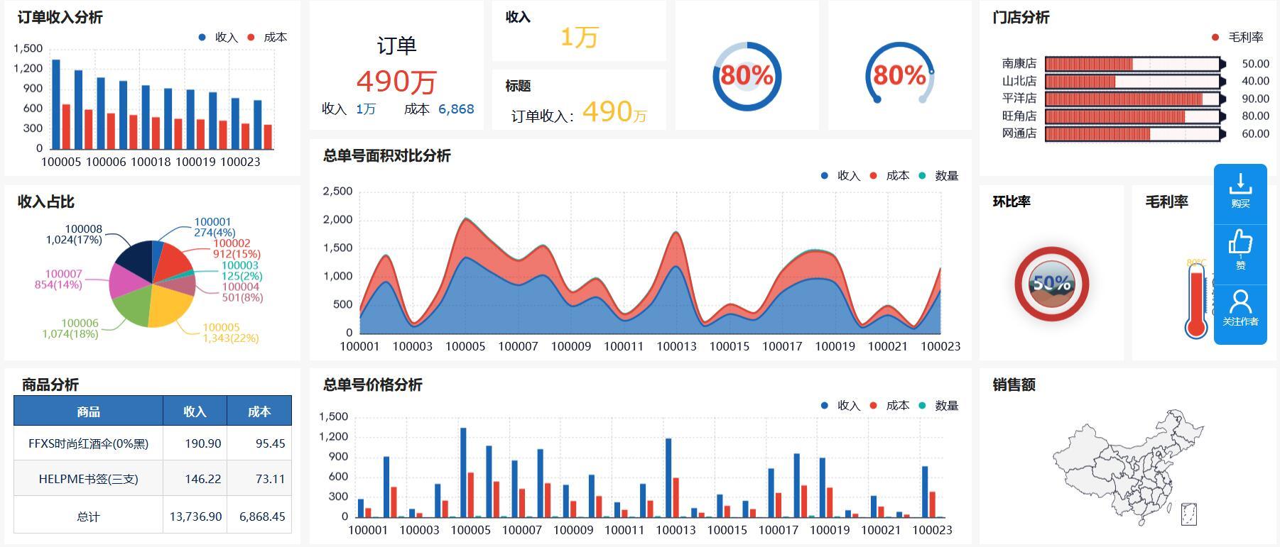 奥威BI数据可视化分析