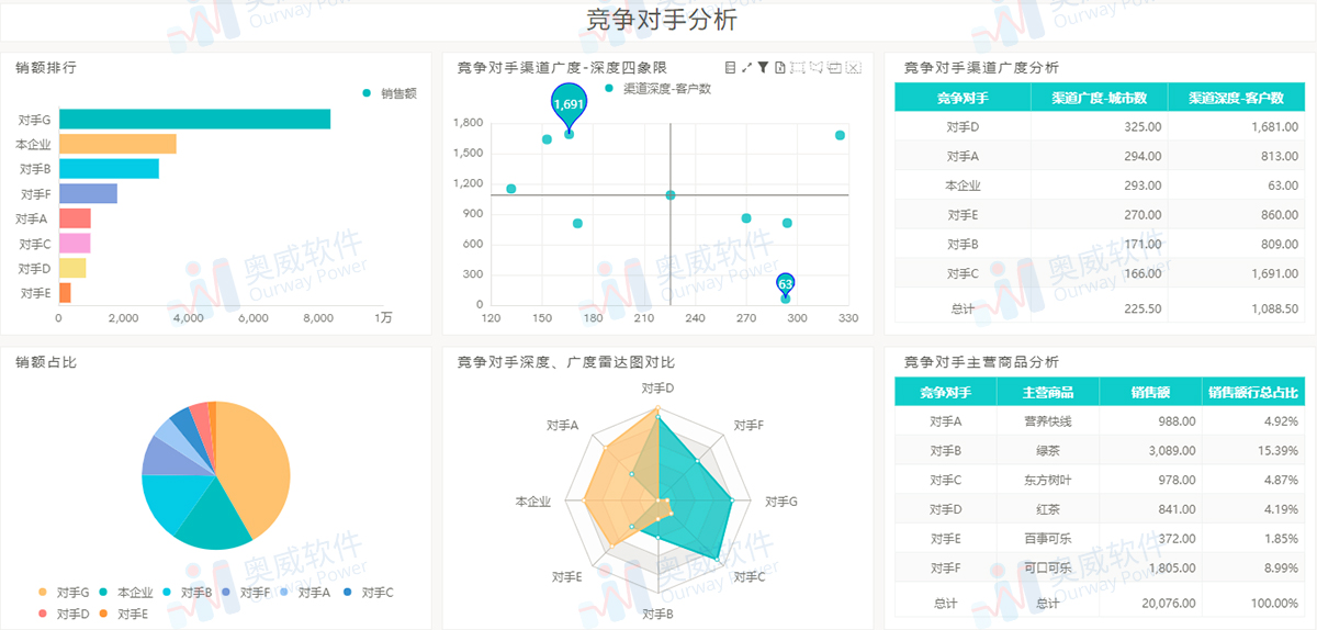 零售行业数据分析,竞争对手分析