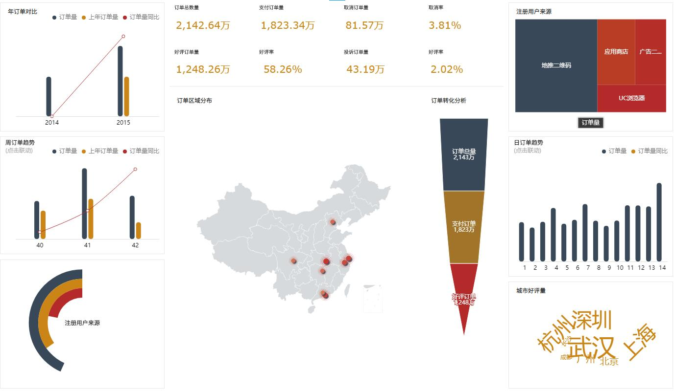 奥威BI电商数据可视化分析