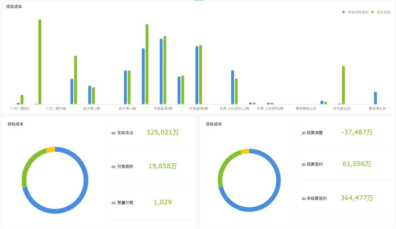 奥威BI房地产数据分析